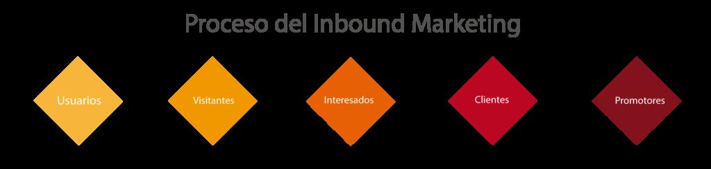 agencia-barcelona-inbound-marketing