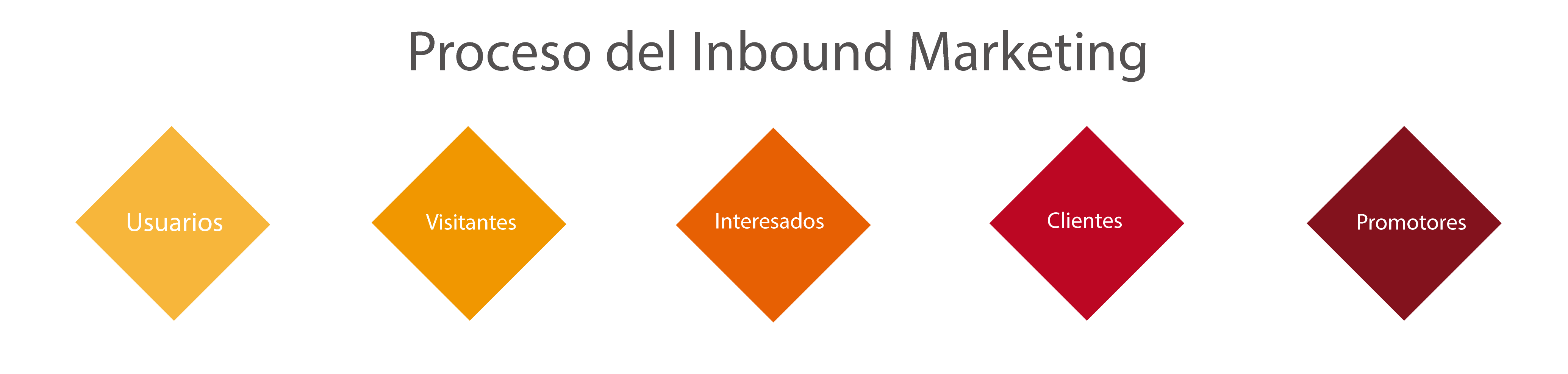 agencia-barcelona-inbound-marketing
