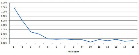 posición anuncios adwords ctr